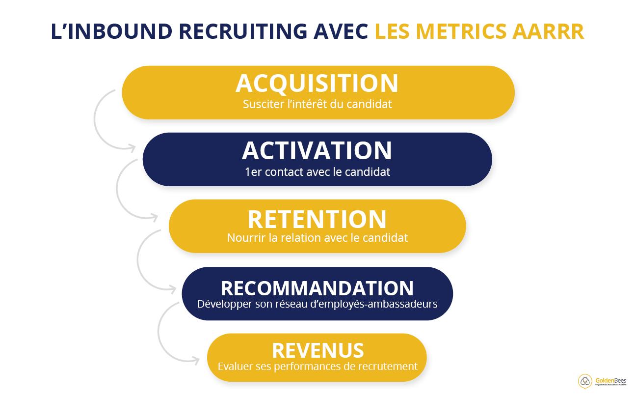 Schéma explicatif Inbound Recruiting avec les métrics AARRR