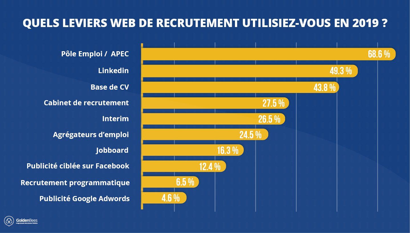 Leviers web de recrutement